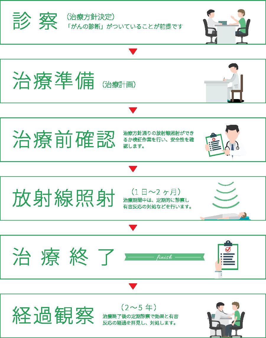 放射線療法の手順